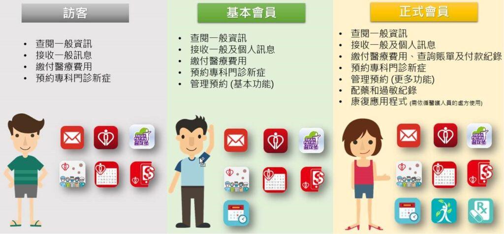 基於保障病人資料私隱,「HA Go」採用實名登記制度。市民下載程式及輸入個人資料後,需親身前往醫院出示其香港身份證及「HA Go」發出的二維碼,完成啟動帳戶程序,成為正式會員才可以用盡程式內的功能。