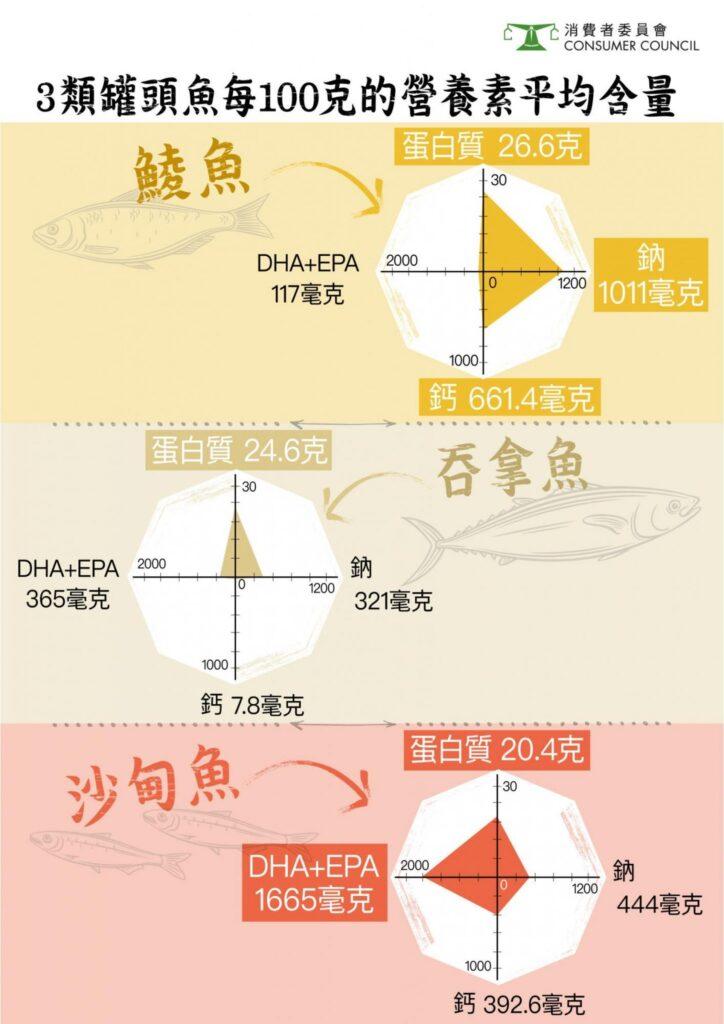所有罐頭魚樣本均含豐富蛋白質,其中罐頭鯪魚樣本的平均鈣質含量,更是三類魚中最高,不過,全部鯪魚樣本皆屬高鈉食品。