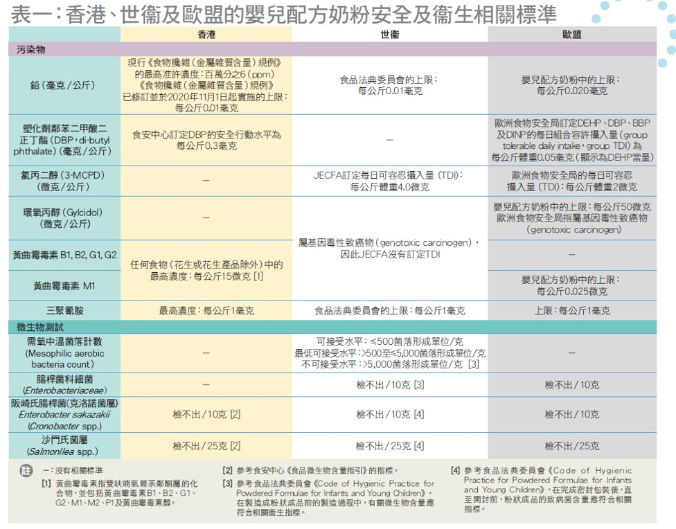 香港、世衛及歐盟的嬰兒配方奶粉安全及衛生相關標準