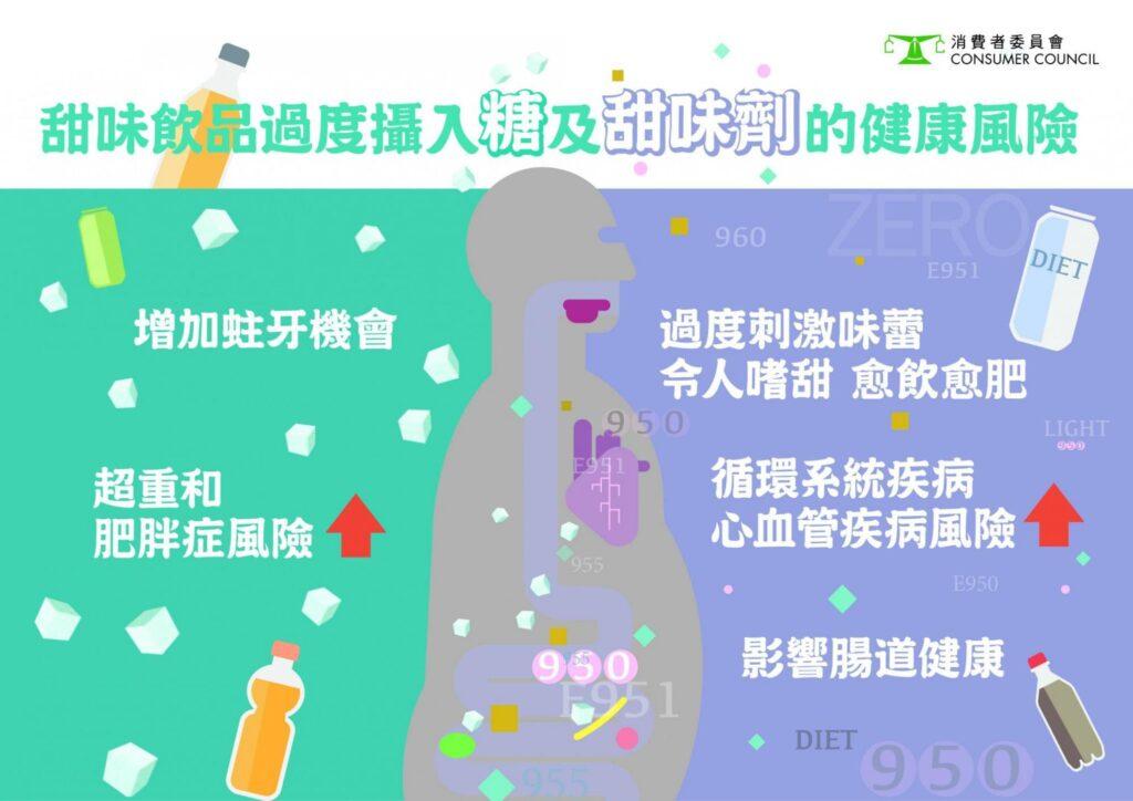 長期過量攝入糖分或甜味劑均有健康風險,市民應避免或減少飲用含糖或甜味劑飲品,並盡量保持均衡飲食。