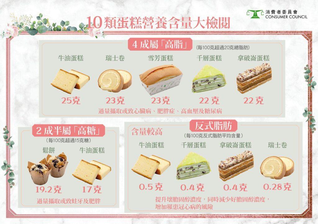 10類蛋糕營養含量大檢閱。