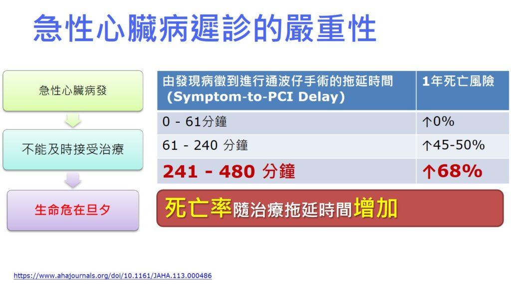 急性心臟病遲診的嚴重性。
