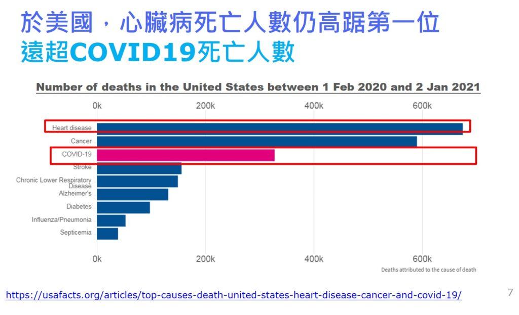 於美國心臟病死亡人數仍高踞第一位,遠超COVID19死亡人數。