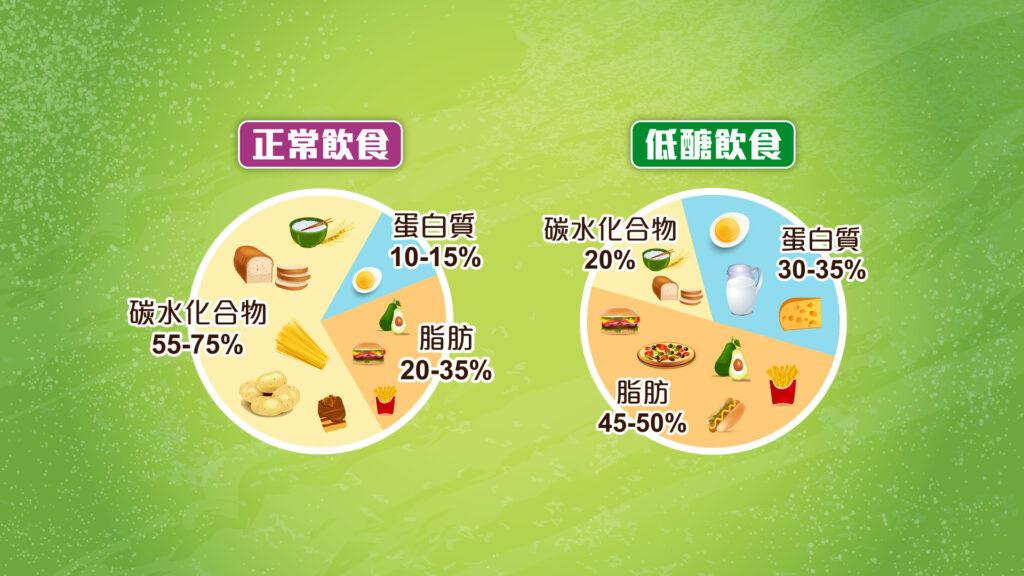 正常飲食與低醣飲食的營養攝取比較