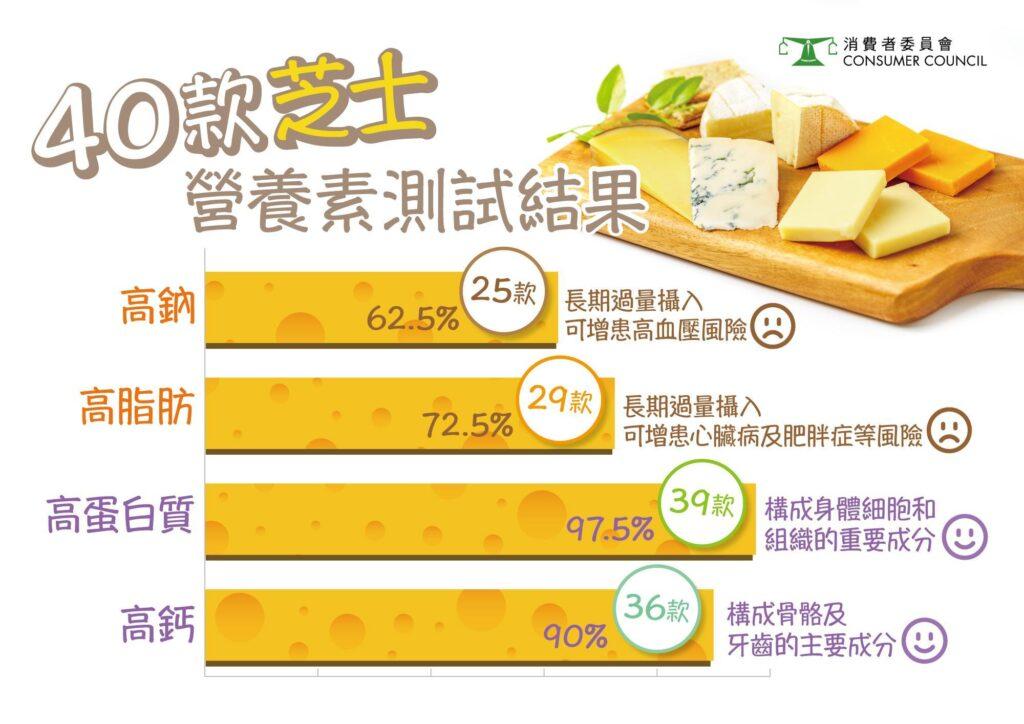 消費者委員40款芝士樣本營養素測試結果。