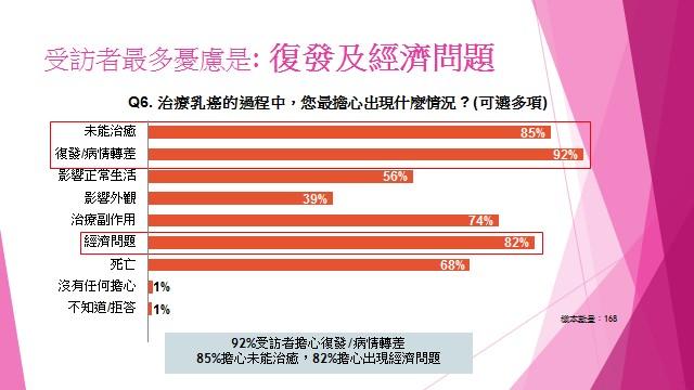 乳癌受訪者最多憂慮是復發及經濟問題。