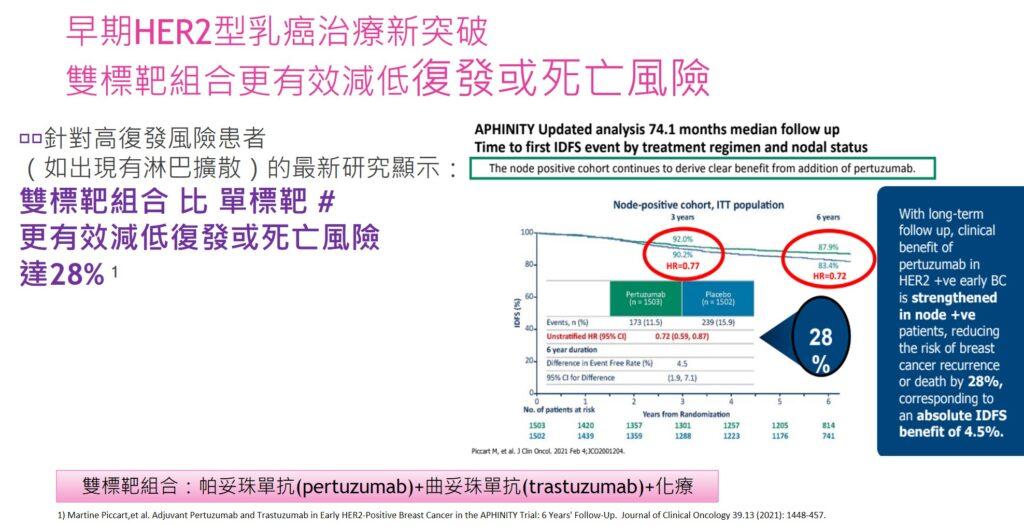 早期HER2型乳癌治療,證雙標靶組合更有效減低復發或死亡風險。