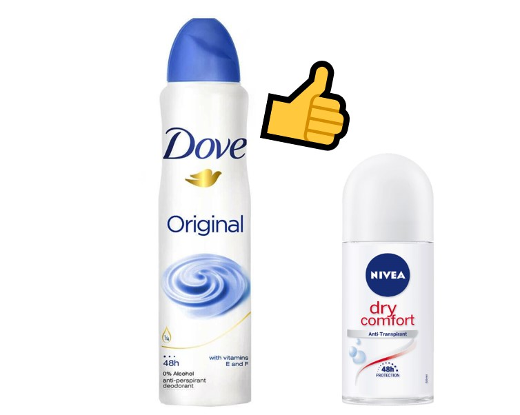 是次測試Nivea Dry Comfort 滾珠裝 及 「多芬」Original壓縮噴霧裝整體表現最佳。