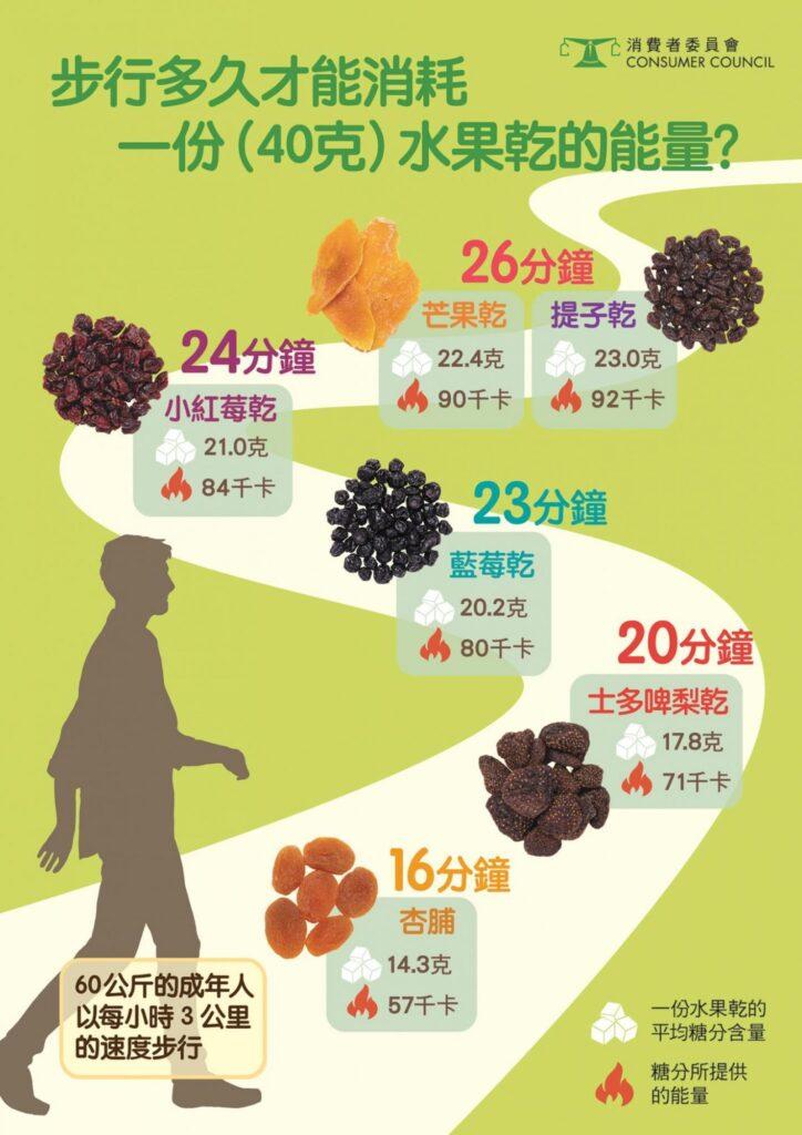 步行多久才可消耗40克水果乾的糖分所提供的能量?