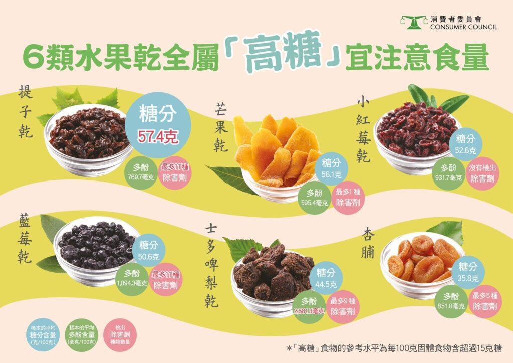 消費者委員會近日測試31款預先包裝水果乾,發現6類水果乾全屬高糖,宜注意食量。