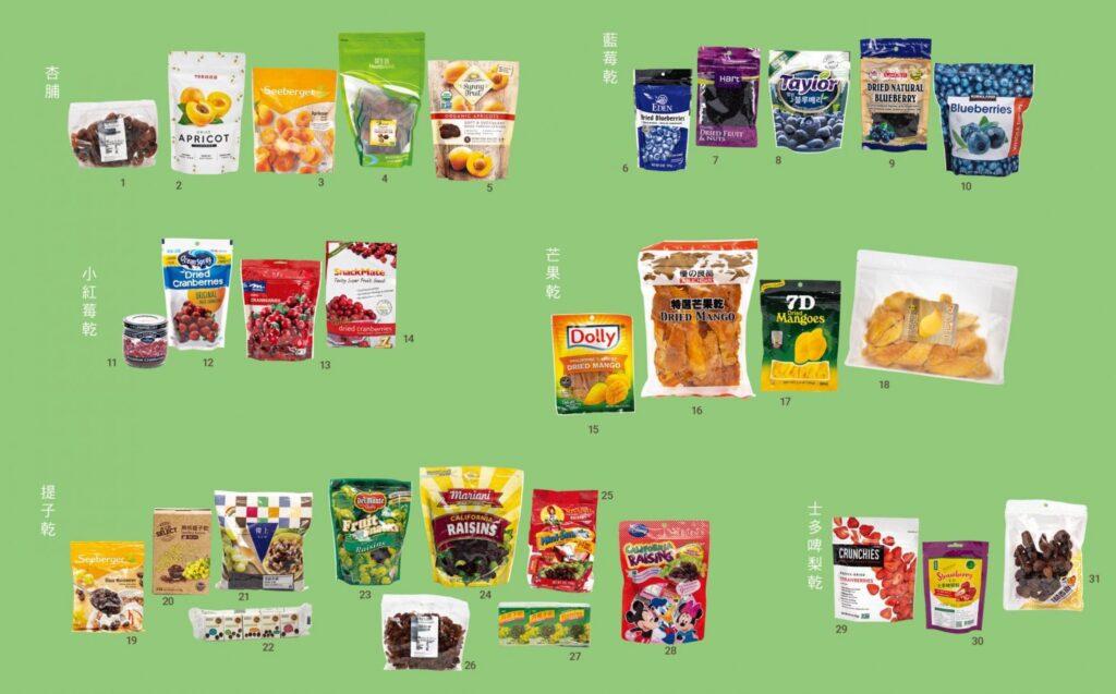 31款水果乾全屬高糖,其中提子乾平均糖含量最高,每100克有57.4克糖。
